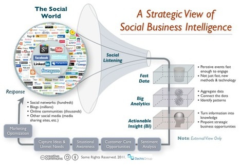 "Is Your Social Business Prepared? Readiness Levels Vary Amongst Organizations | Logic+Emotion by David Armano | ""#Google+, +1, Facebook, Twitter, Scoop, Foursquare, Empire Avenue, Klout and more"" 