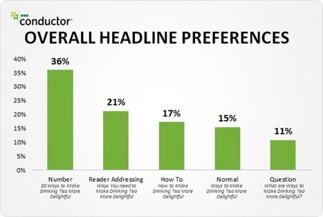 Come scrivere Headline e Call to Action (quasi) infallibili | marketing personale | Scoop.it