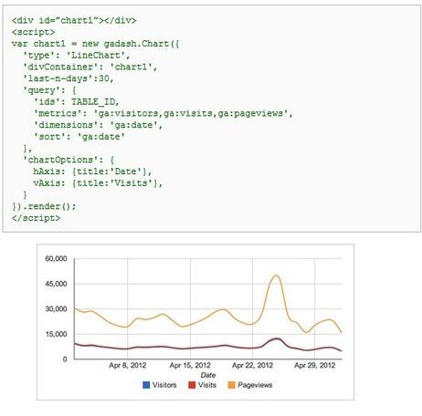 Google sort une librairie Javascript pour faciliter l'usage d'Analytics, l'outil d'analyse d'audience devrait être encore simplifié à l'avenir | Deletom - Divers | Scoop.it