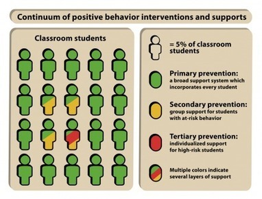 Positive behavior interventions and supports in the classroom | Personal Professional Development | Scoop.it