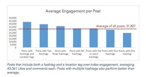 5 statistiques Instagram à connaître sur le taux d'engagement | SOCIAL MEDIA_CM_COM | Scoop.it