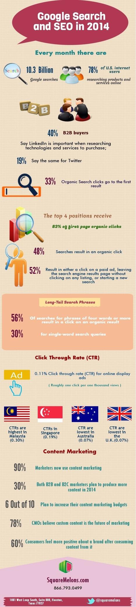 [Infographie] Les chiffres du SEO et du Webmarketing en 2014 | Médias sociaux & web marketing | Scoop.it