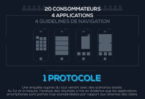 La conception mobile et ses 5 mythes | QRiousCODE | Scoop.it
