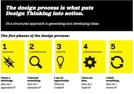 World of Design Thinking | The Design Thinking | Scoop.it