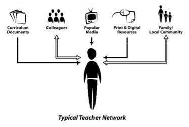 Teaching Teachers to Tweet (Part II)   Collaborative educators   Scoop.it