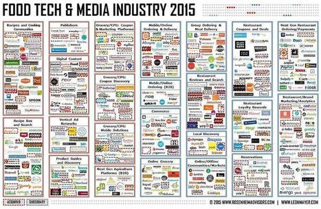 FOOD TECH & MEDIA INDUSTRY :  2014 Food Tech Media Funding & Acquisition Trends Report | Venture_Capital_DJ | Scoop.it