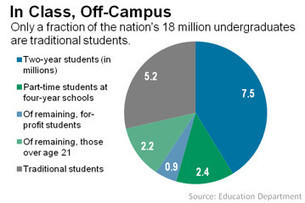 """Number of the Week: """"Non-Traditional"""" Students Are Majority on College  Campuses   Wall St. Journal   :: The 4th Era ::   Scoop.it"""