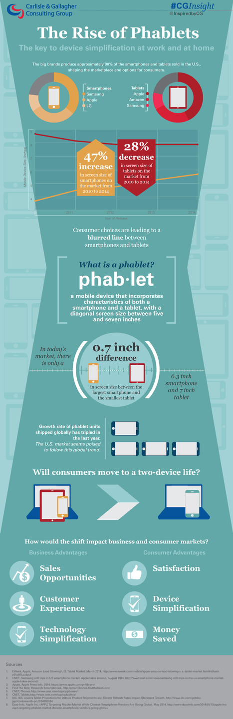 INFOGRAPHIC: The Rise of Phablets | Business Wire | CG Toolbox | Scoop.it