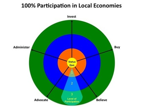 Sustainable Local Economic Development: Want to Localize? Participation Is Required! | Local | Scoop.it