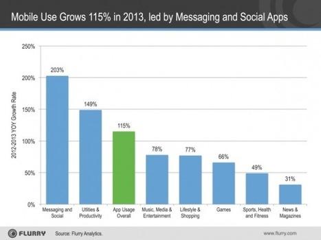 Mobile : l'utilisation des applications a augmenté de 115 % en 2013, messageries et réseaux sociaux en tête du classement de Flurry | Mobile Web Applications | Scoop.it