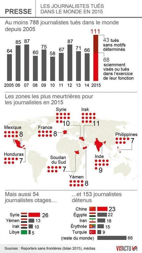 67 journalistes tués en 2015, la France 3e pays le plus touché   Au hasard   Scoop.it