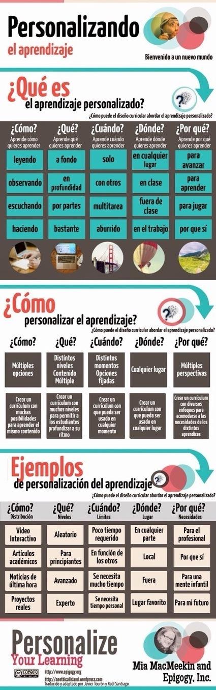 Personalize My Learning (in Spanish)   Educación en el siglo XXI   Scoop.it