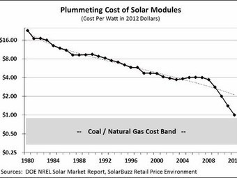 Extremely important graph: Cost of solar headed for parity with coal and gas (and will later beat them) | Scientific and Technological Innovation | Scoop.it