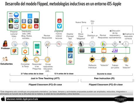 Desarrollo del modelo Flipped, metodologías inductivas en un entorno iOS-Apple | The Flipped Classroom | Educación en red | Scoop.it