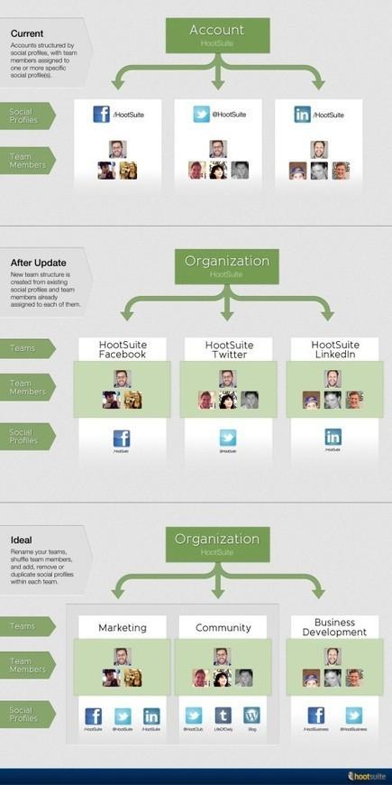 Hootsuite presenta una gran actualización para el trabajo en equipo   Aprehendizaje 2.0   Scoop.it
