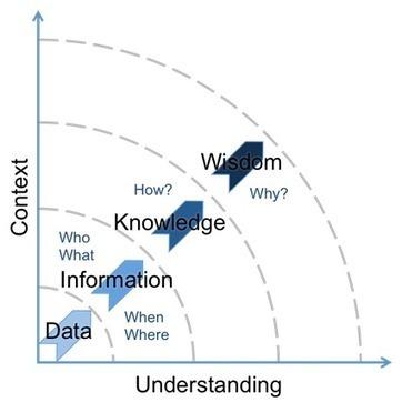 ITIL transition: Knowledge Management implementation   Riding Cassandra's Complex   Scoop.it
