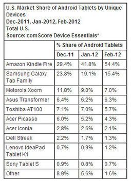 Le Kindle Fire n°1 dévore le marché des tablettes Android aux États-Unis - Mobilité - Actualité : Club Numérique | Business Mobile | Scoop.it