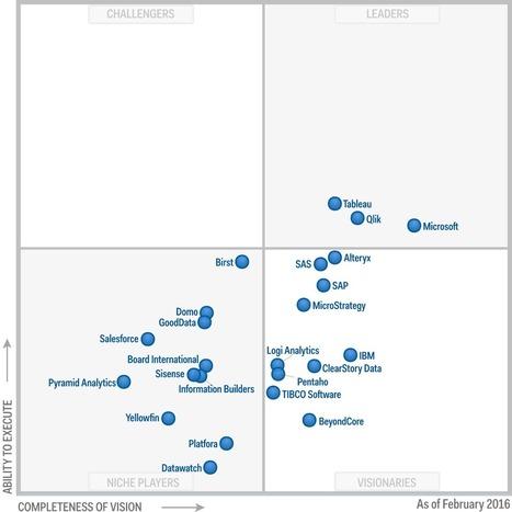 Gartner Magic Quadrant 2016 | Data Driven Marketing & Customer Intelligence. | Scoop.it