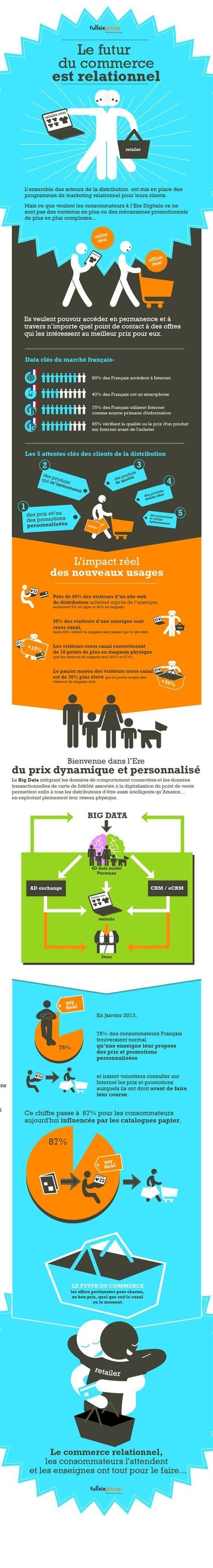 [Infographie] Quelles sont les attentes des consommateurs à l'ère digitale ? | Mobile & Magasins | Scoop.it