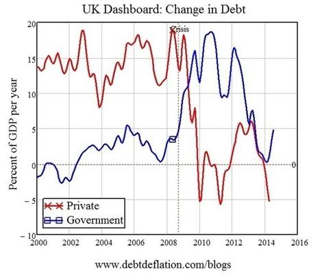 Cameron steers the UK toward stagnation   Heterodox economics   Scoop.it