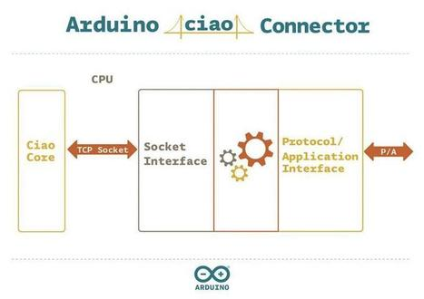 Arduino.org Ciao Library – Connecting your Sketches to the Internet of Things | Electronic Programming DIY | Scoop.it