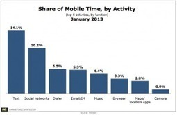 Get a Mobile Mindset for 2013 | Mobile Marketing | News Updates | Scoop.it