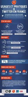 Infographie : les français et Twitter | Marketing & Réseaux sociaux | Scoop.it