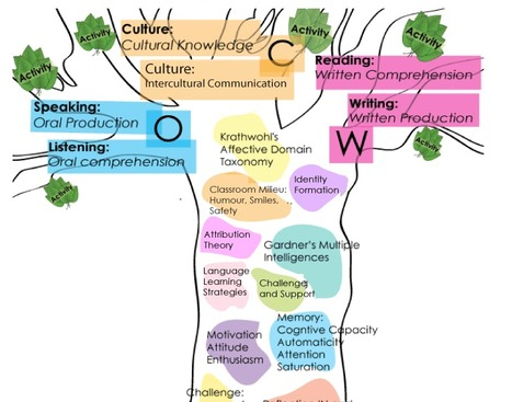 The tree: linking theory and practice | TELT | Scoop.it