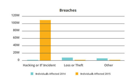 Hacking Accounts for 98% of Healthcare Data Breaches in 2015 | ehealth4nurses | Scoop.it