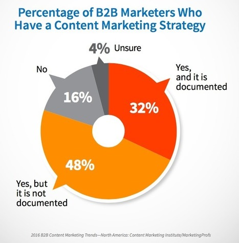 12 Content Marketing Mistakes Your Company is Making | PR & Communications daily news | Scoop.it