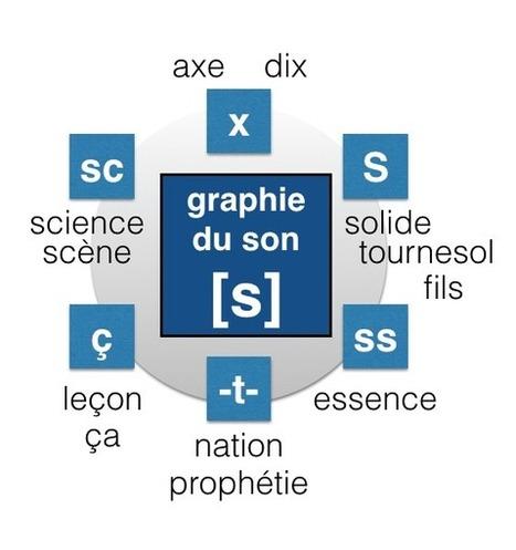 Comment écrire le son S - graphie du son S - leçon en français facile | phonétiquefle | Scoop.it