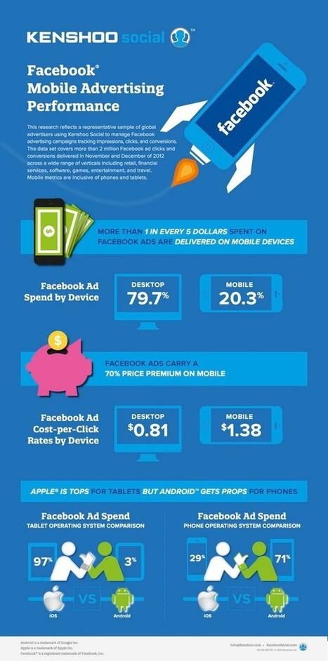 La Publicité dépensée sur Facebook Mobile [infographie] | Dangers du Web | Scoop.it