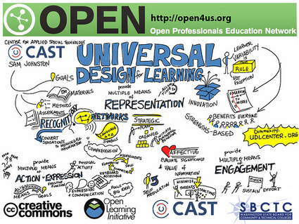 How Universal Design for Learning Helps All Learners | ReadSpeaker | Universal Design for Learning and Curriculum | Scoop.it
