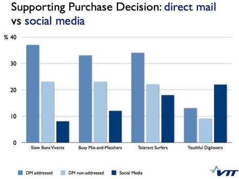 Consumers Trust Advertising In Print More Than Other Media | Competitive Request for ACQ Ideation Session | Scoop.it