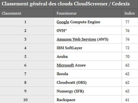 Comparatif Cloud: OVH monte sur le podium aux côtés de Google et AWS   En vrac   Scoop.it