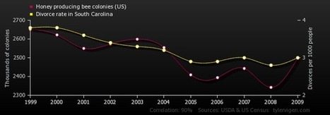 Spurious Correlations | Python in science | Scoop.it