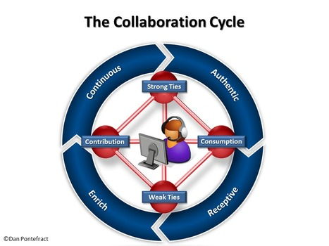 The Collaboration Cycle | eLearning | Scoop.it