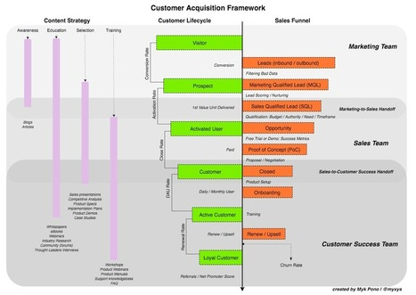 How To Track Customer Acquisitions : – The Startup | MarTech : Маркетинговые технологии | Scoop.it