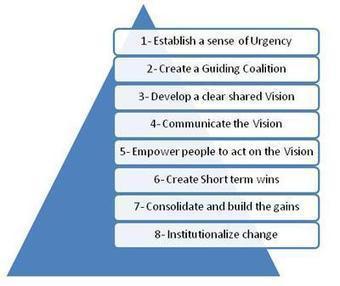 Théorie des Contraintes et Changement Organisationnel | Le Cercle Les Echos | Changement de l'organisation | Scoop.it