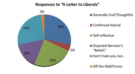 """A Response to All Regarding """"A Letter toLiberals"""" 