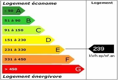 Etiquette énergie : un élément de négociation du prix - - Immobilier - Nouvelobs.com