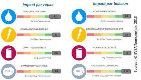 Vers un affichage environnemental pour les restaurants : résultats de l'expérimentation   LCA   Scoop.it