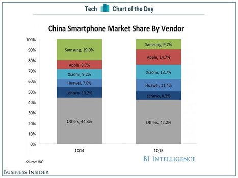 Samsung is losing share in China | Apple in Business | Scoop.it