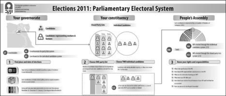 Elections 101: Egypt's new electoral system explained | Coveting Freedom | Scoop.it