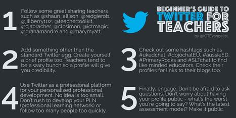 twitter-for-beginners-v3-1.jpg (3072x1536 pixels) | 21st Century School Libraries | Scoop.it