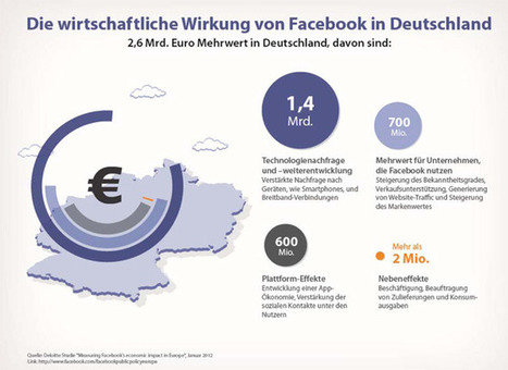 allfacebook.de | Die wirtschaftliche Wirkung von Facebook in Deutschland – Facebook steuert in Deutschland 2,6 Milliarden Euro zum Bruttoinlandsprodukt bei! | Social Business | Scoop.it
