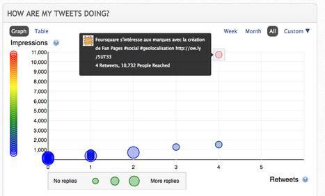 Analysez votre compte twitter avec crowdbooster - Outils et Services | Curateur Web Marketing | SocialWebBusiness | Scoop.it