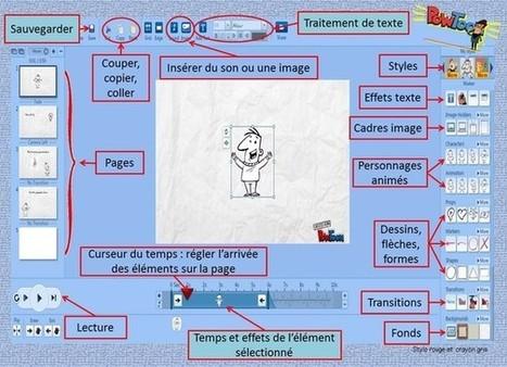 New - Site de stylo-rouge-et-crayon-gris !   Cycle 3   Scoop.it