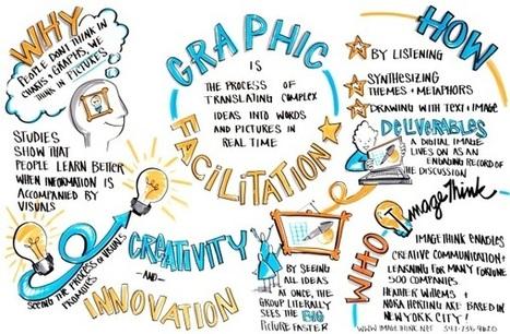 GRAPHIC FACILITATION TRAINING | New York Peace Institute | Visual Innovation | Scoop.it