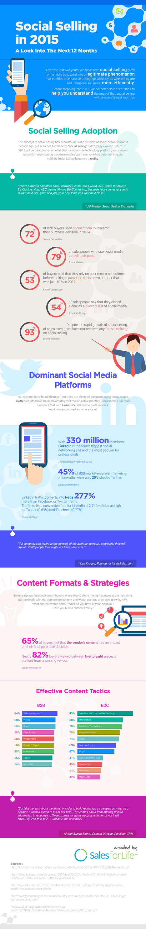 Social Selling Statistics for 2015 - Infographic - Brainy Marketer | Digital boards | Scoop.it